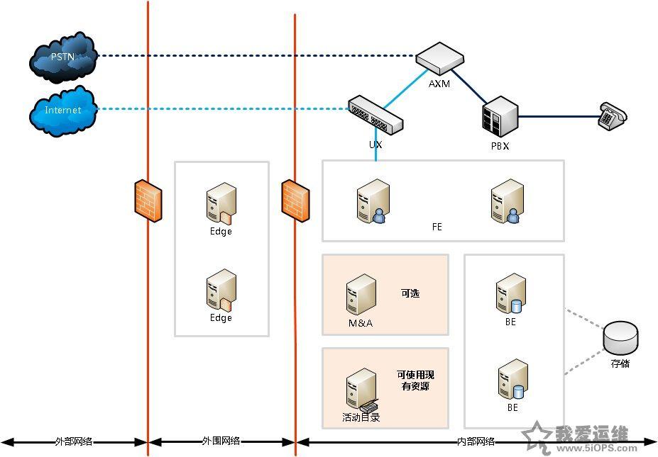 中小型网络设计方案