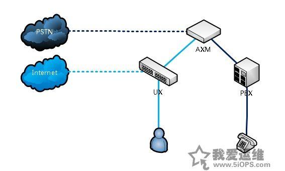 分支网络拓朴