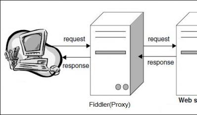 Web调试工具之Fiddler教程