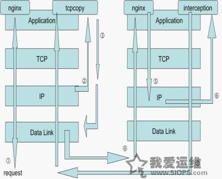 利用tcpcopy引流做模拟在线测试