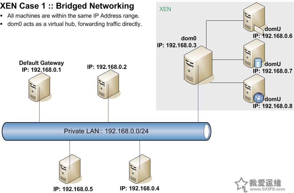 网络结构示意图 配置xen使用网桥模式(bridge networking) 主要的