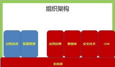 淘宝技术保障(大运维)团队的定位