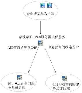 Linux下双线双IP的服务器网络及路由配置之策略路由