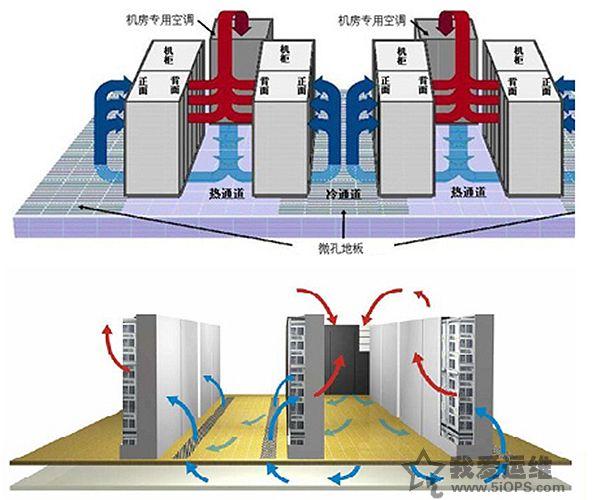 idc机房空调新风系统解决方案