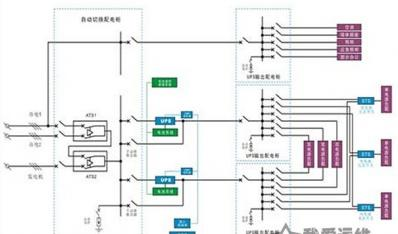 IDC机房供配电系统解决方案