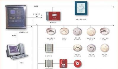IDC机房消防监控解决方案