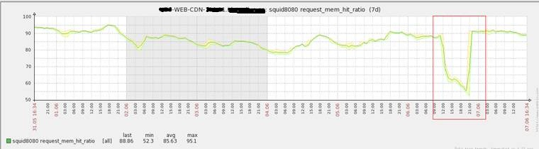 WebCDN流量及QOS异常故障RC查找与经验分享4