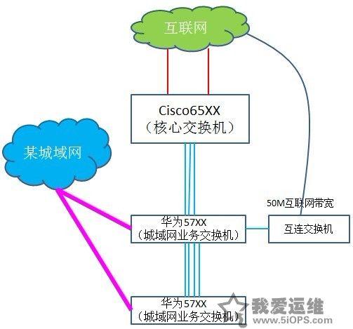 复杂网络架构导致的诡异网络问题排查分享