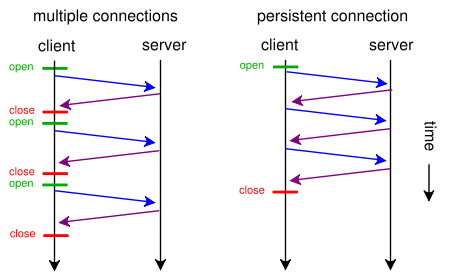 HTTP Header(协议头)与Keep-Alive模式详解