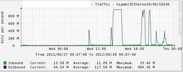 服务器遭黑客入侵导致网络流量异常的排查分析