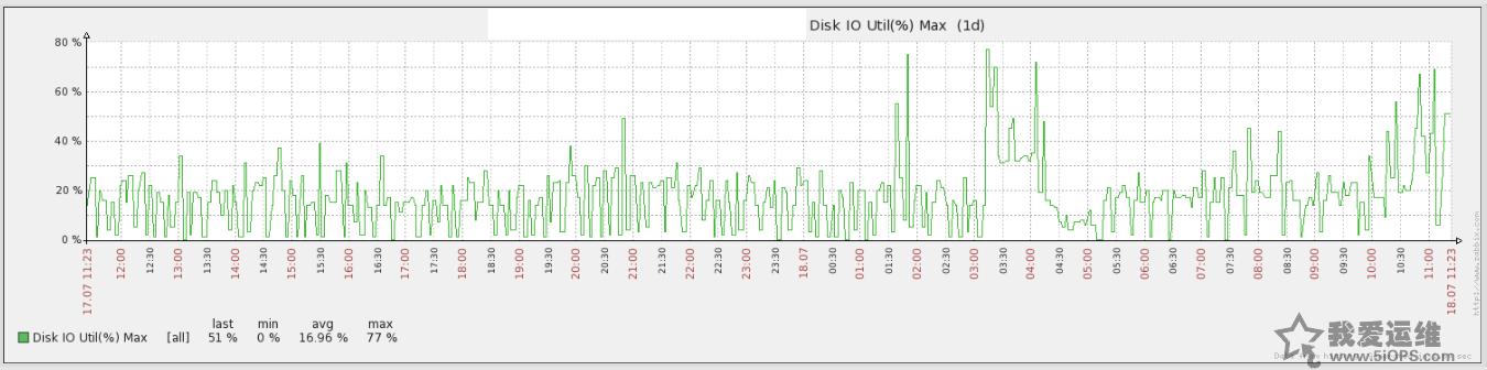 Mysql数据库复制延时分析