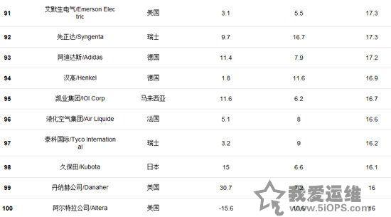 福布斯发全球创新企业百强榜 百度腾讯入选