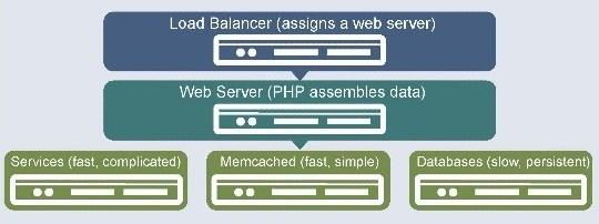 浅解Facebook的服务器架构