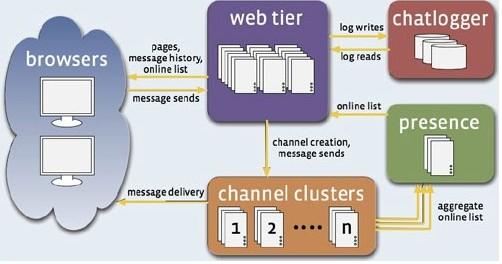 发送的消息通过web tier发到channel服务器.