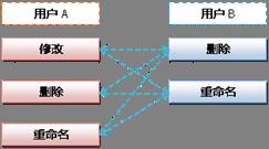 Linux环境SVN命令行使用经验总结