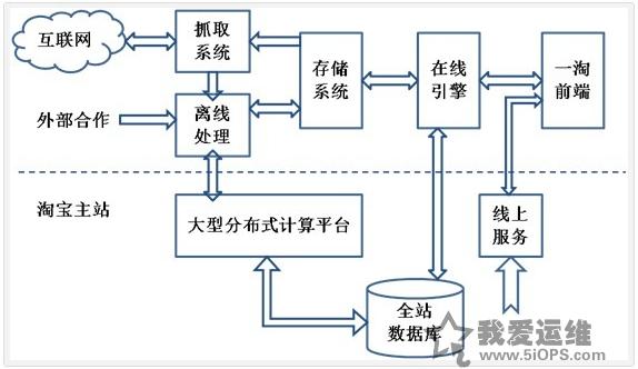 一淘网系统架构图