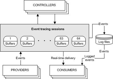 Windows性能分析神器-Xperf介绍